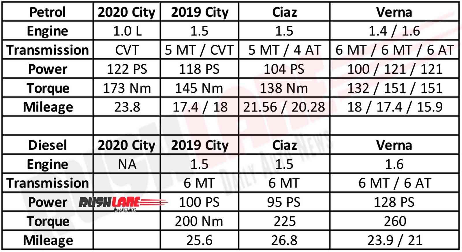 2020 Honda City vs Hyundai Verna vs Maruti Ciaz