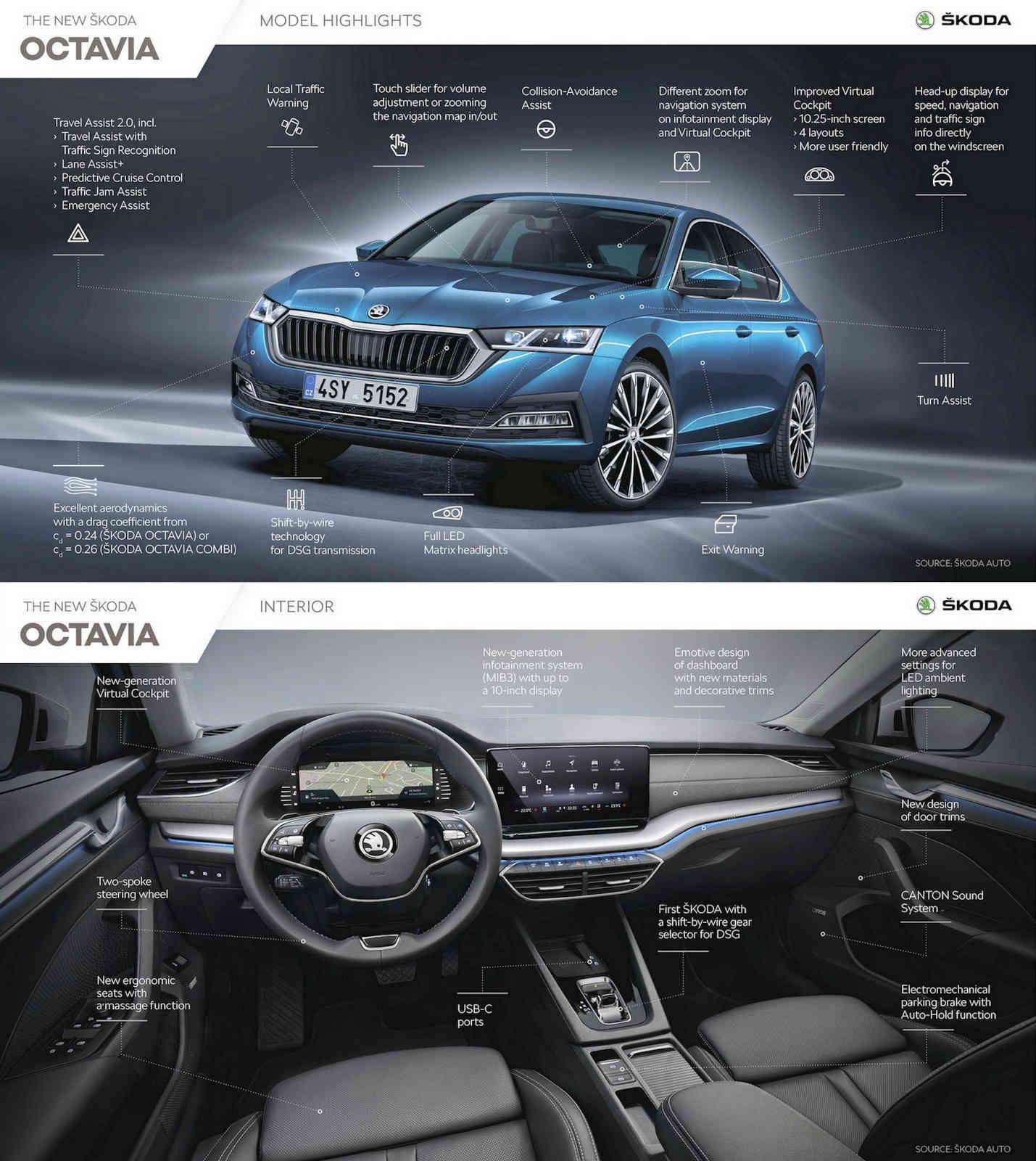 2020 Skoda Octavia sedan debuts - Variants, engine ...