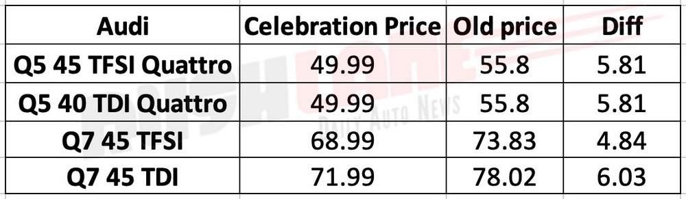 Audi India price cut