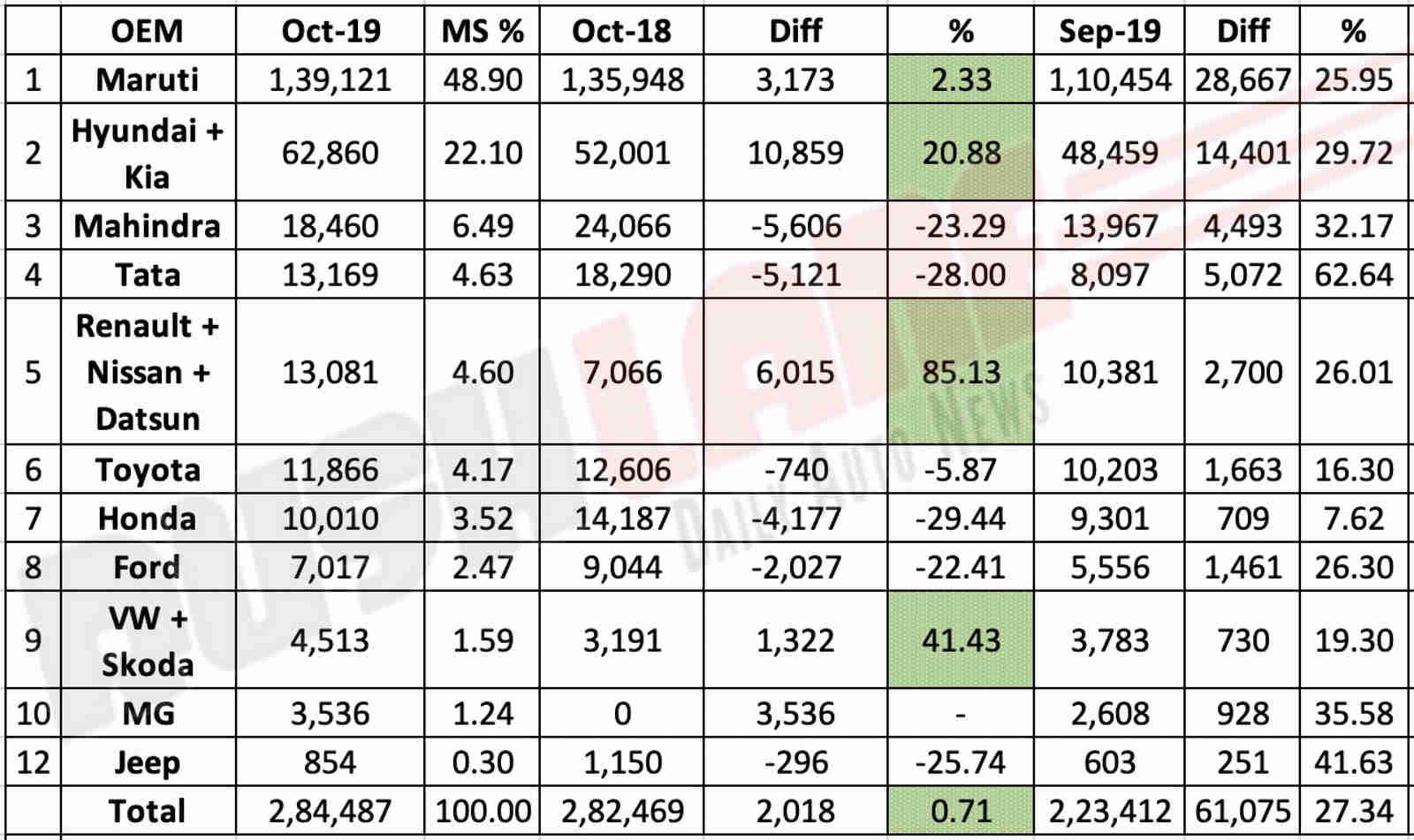 Car market share Oct 2019