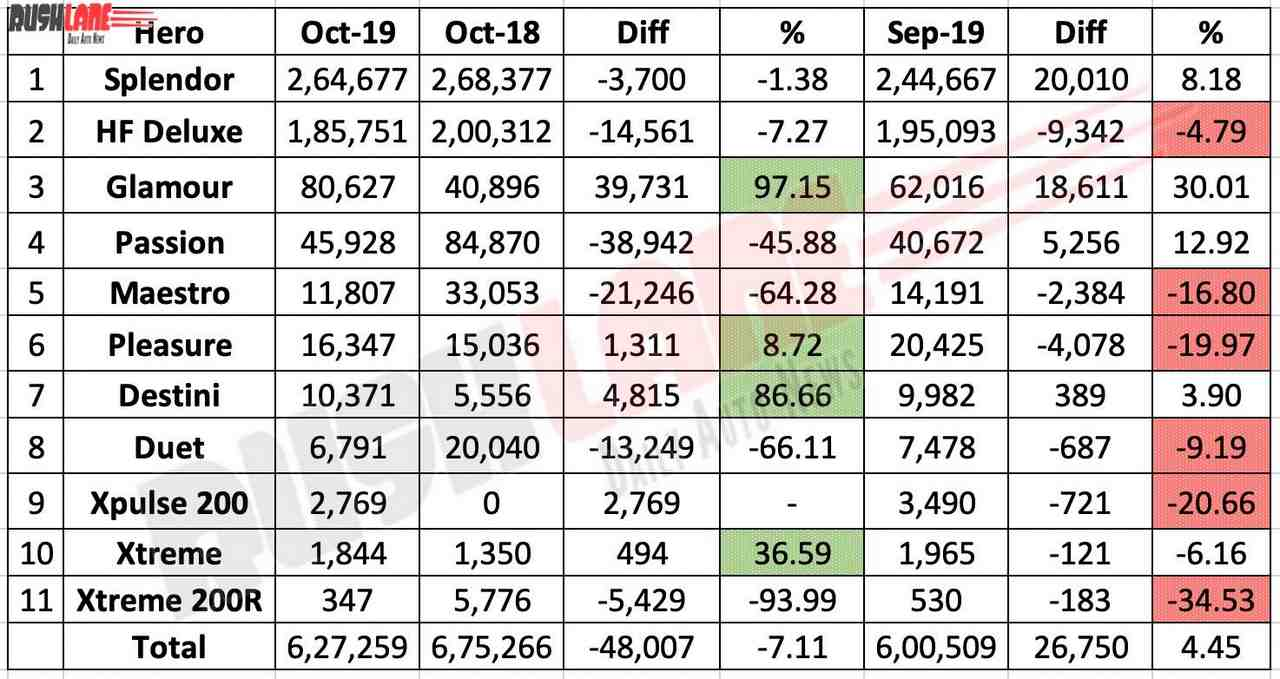 Hero MotoCorp sales chart Oct 2019
