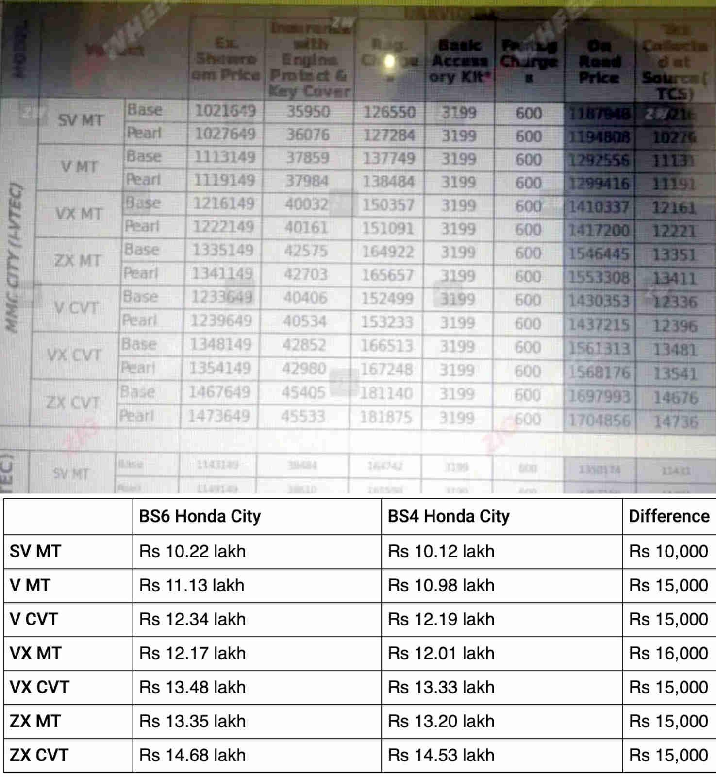 Honda City BS6 prices