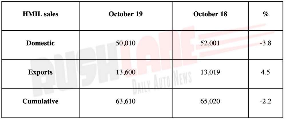 Hyundai India Oct 2019 sales