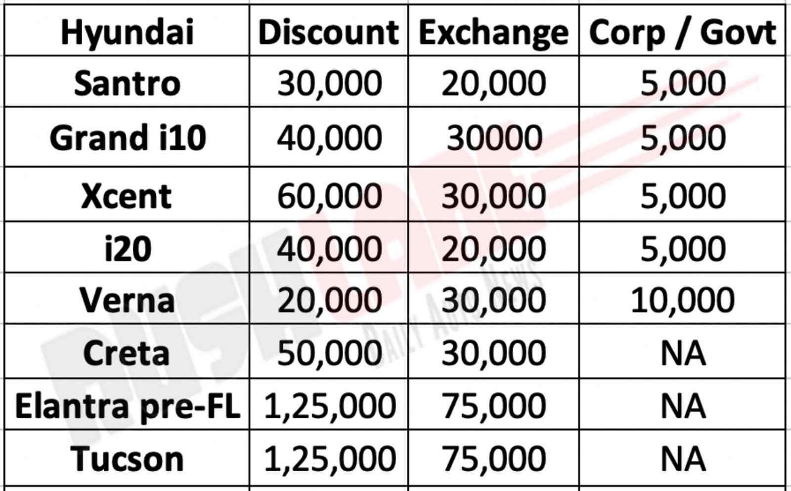 Hyundai car discounts Nov 2019