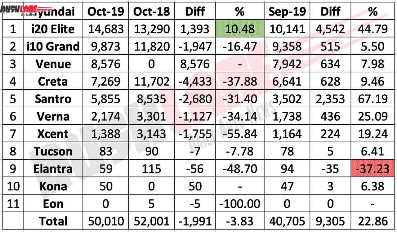 Hyundai Oct 2019 sales break up