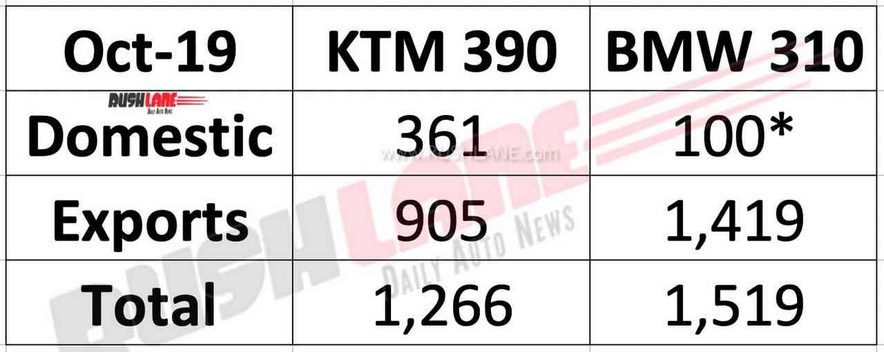 KTM 390 vs BMW 310