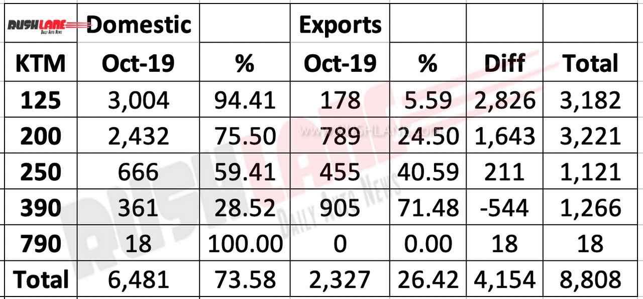 KTM India sales vs exports
