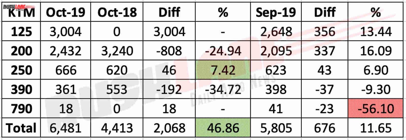 KTM India oct 2019 sales