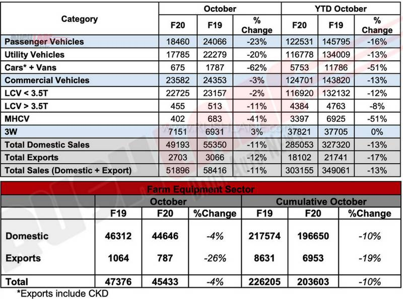 mahindra car sales oct 2019
