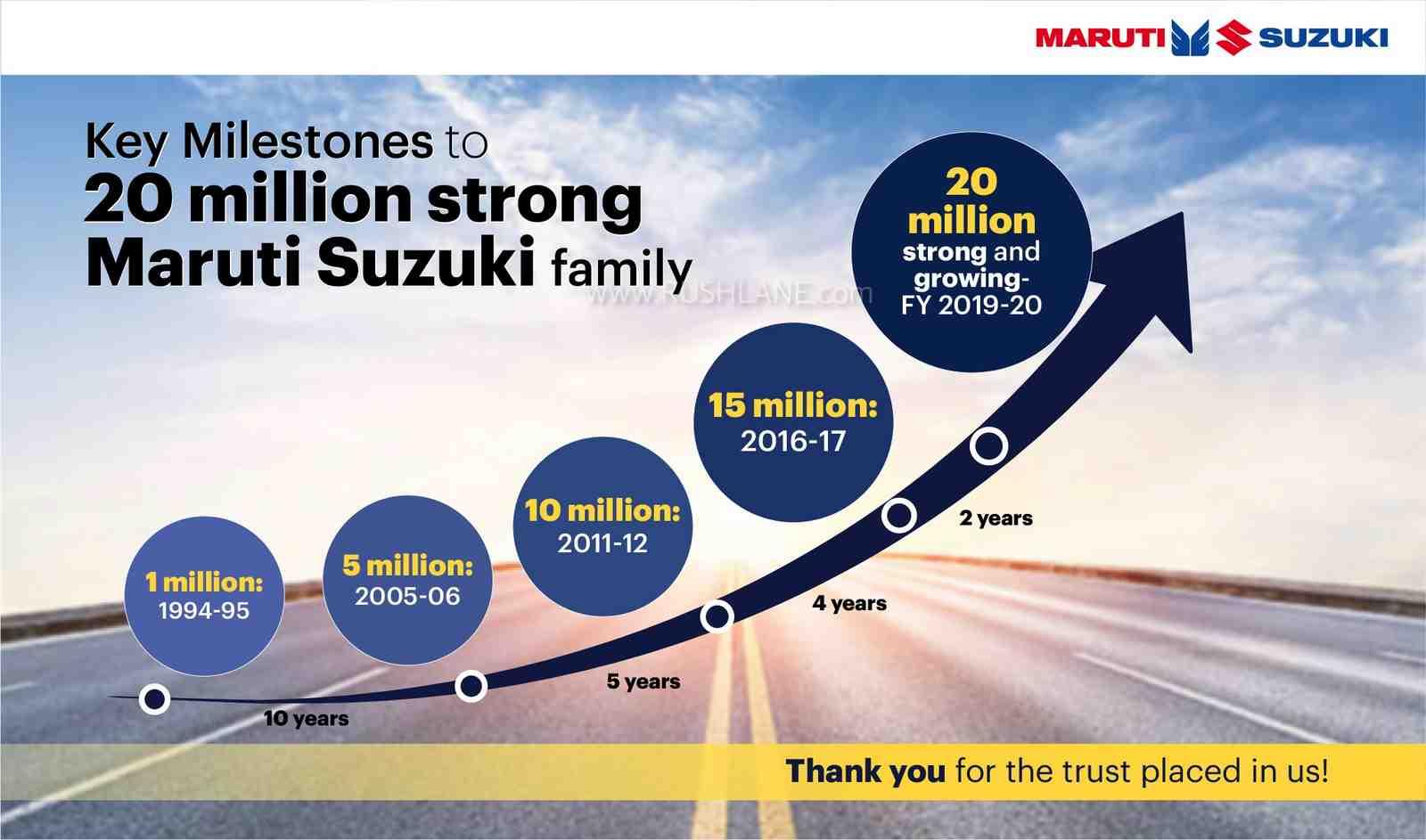 Maruti sales milestone