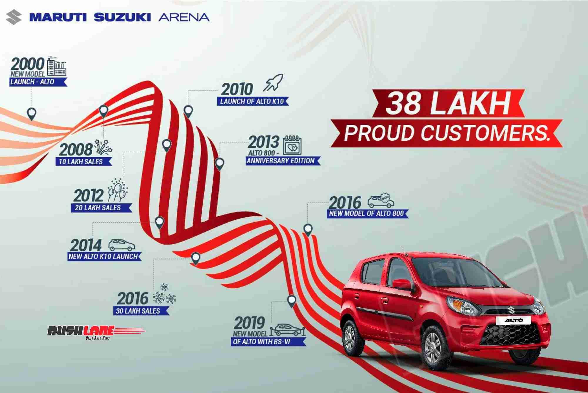 Maruti Alto sales record