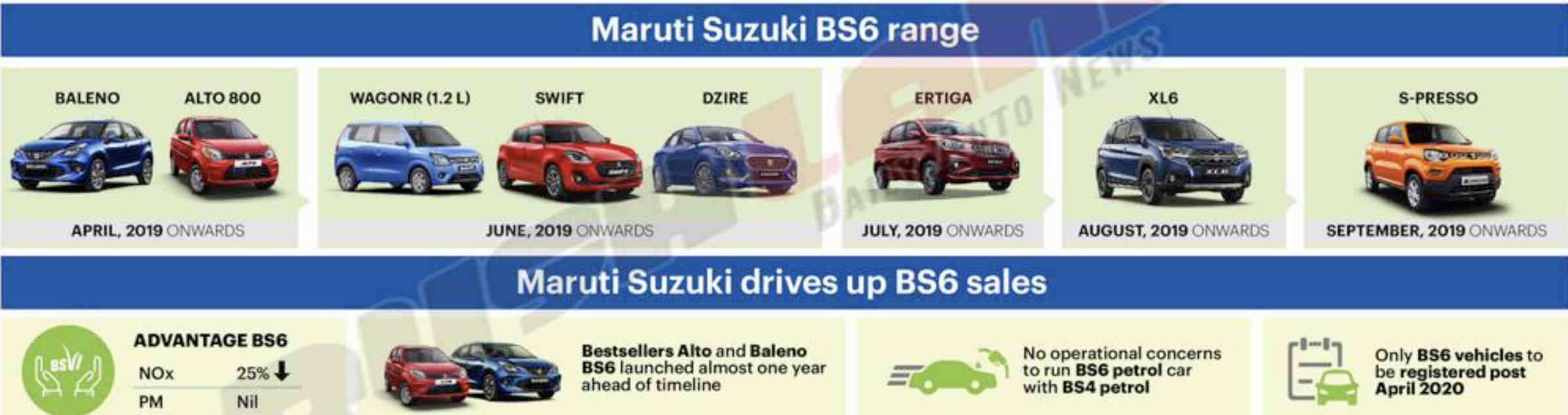 Maruti BS6 cars list