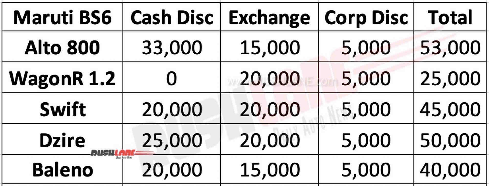 Maruti BS6 cars discounts.