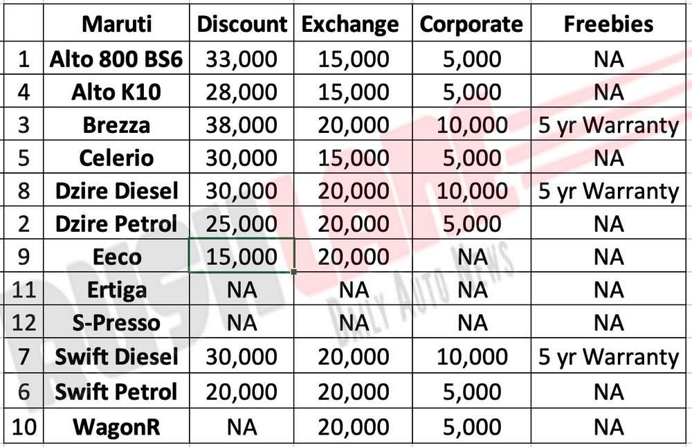 Maruti car discounts Nov 2019