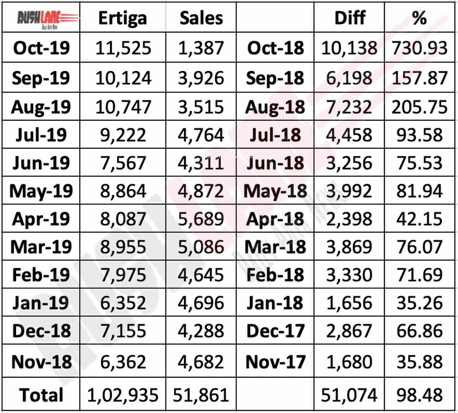 Maruti Ertiga sales performance last 1 year