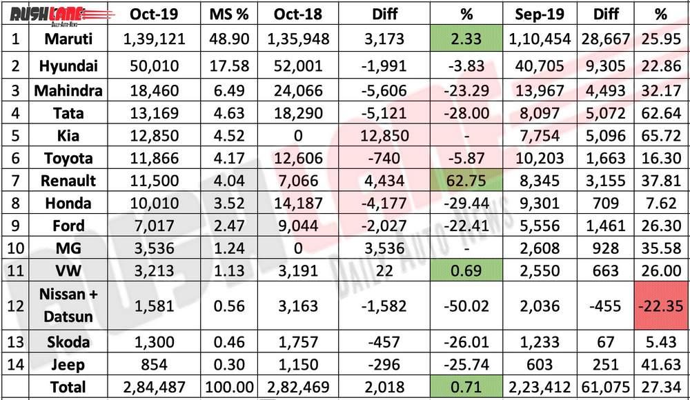 Car sales Oct 2019