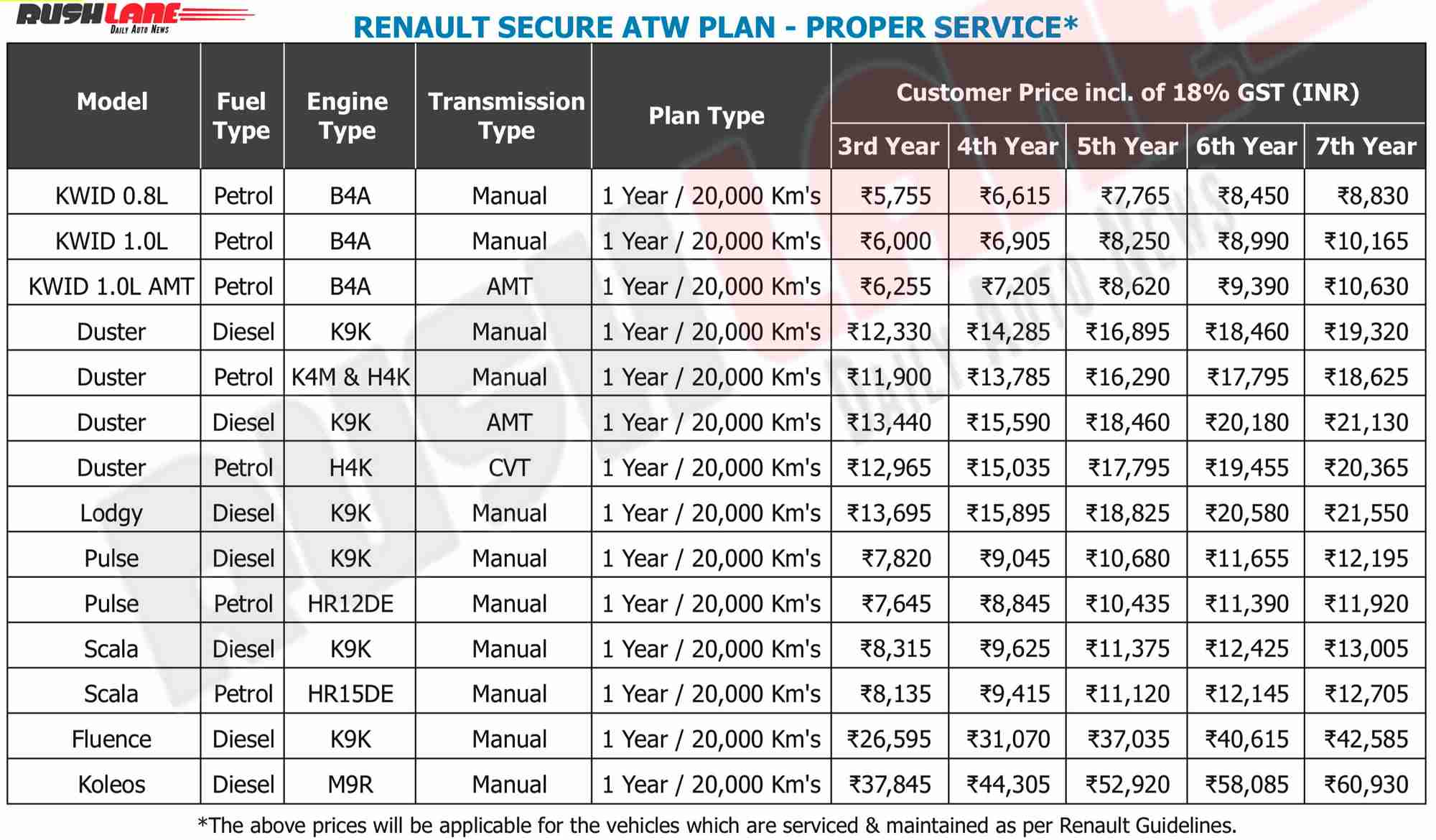 Renault India extended 7 years service plan and cost prices
