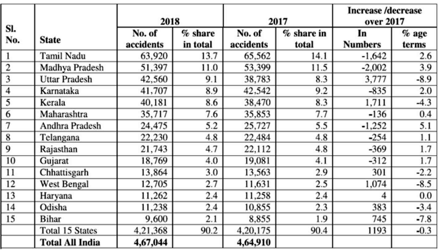 Road Accidents India 2018 report
