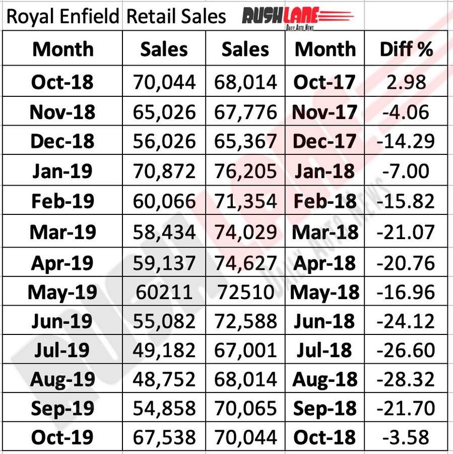 Royal Enfield wholesales report