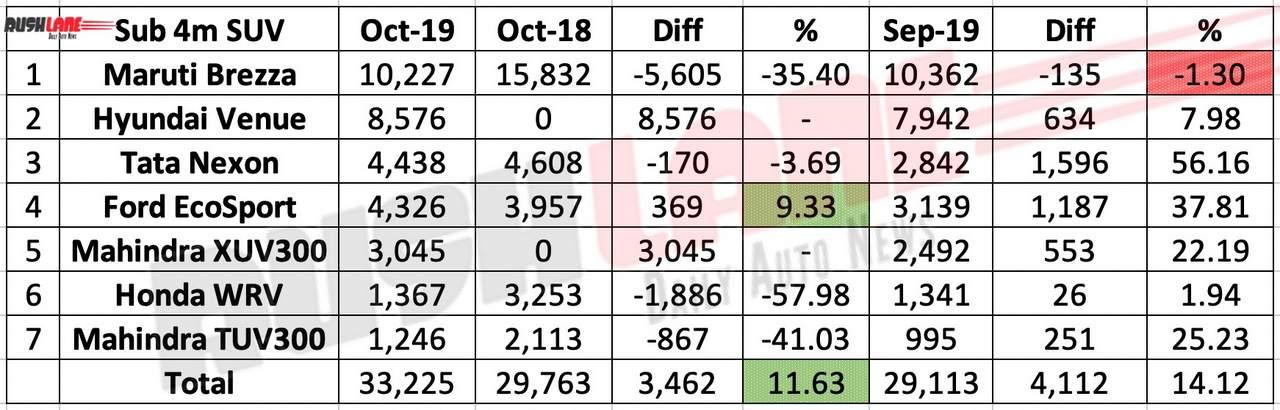 Sub 4 meter SUV sales oct 2019