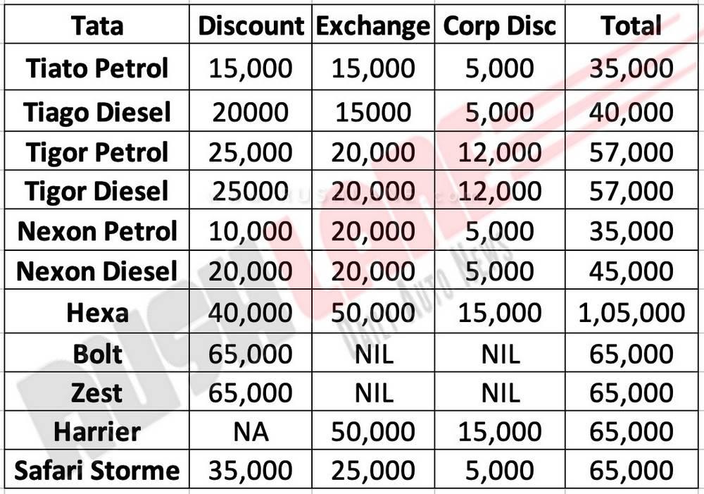 TAta Motors Discounts Nov 2019