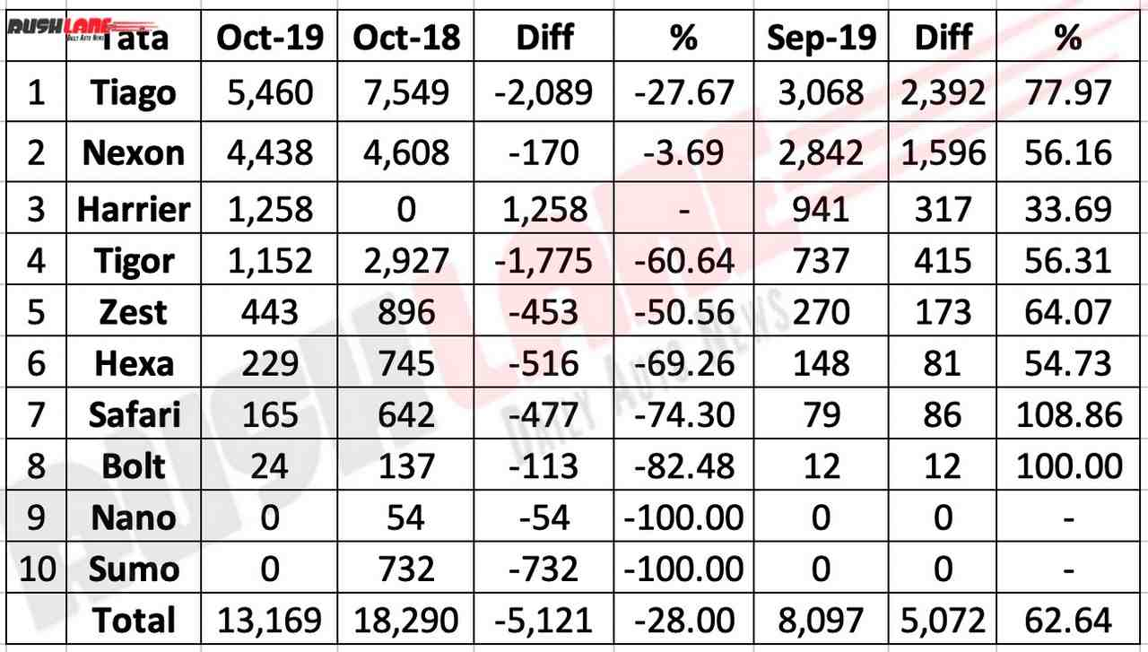 Tata Motors sales break up Oct 2019
