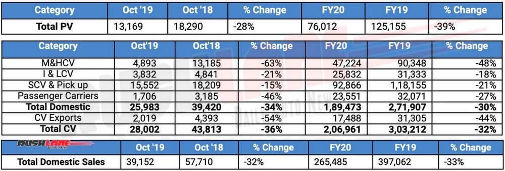 Tata Oct 2019 sales