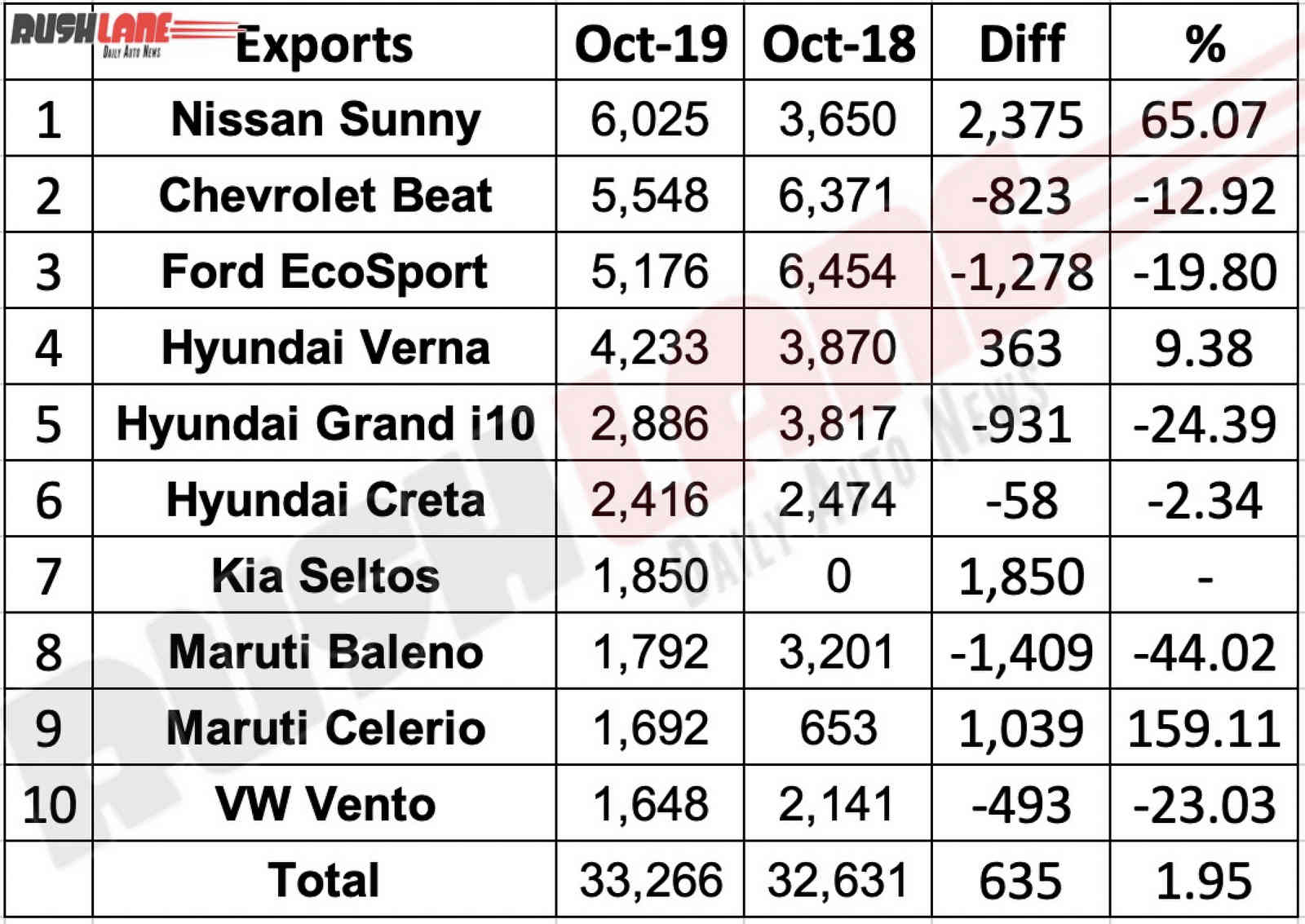 Top 10 cars exported from India Oct 2019