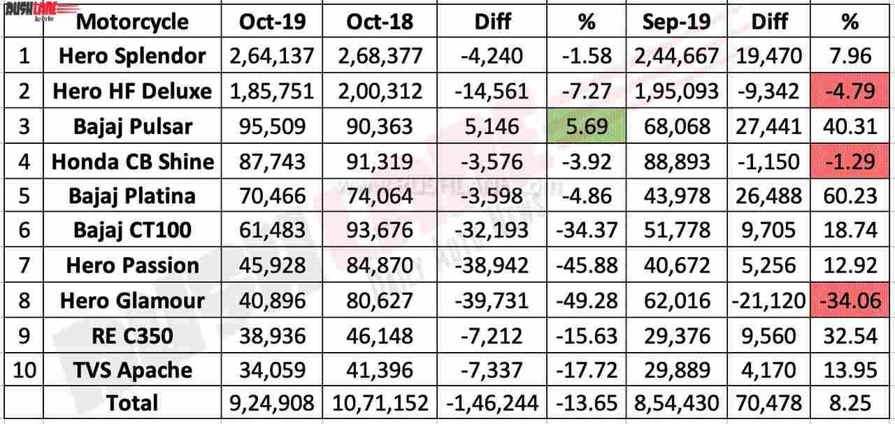 Top 10 motorcycle sales Oct 2019
