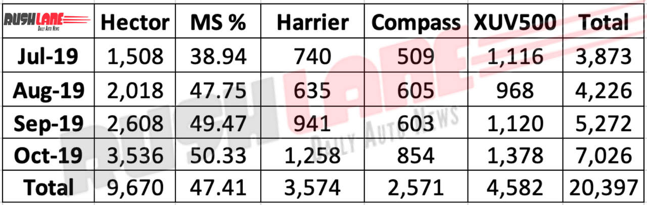 MG Hector vs rival sales Oct 2019