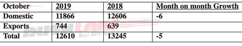 toyota car sales oct 2019