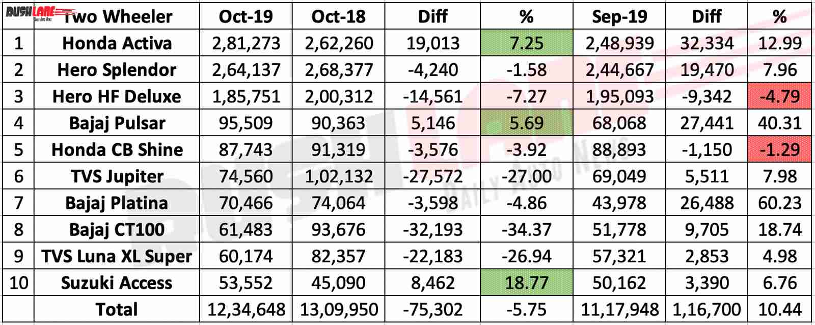 Two wheeler sales Oct 2019