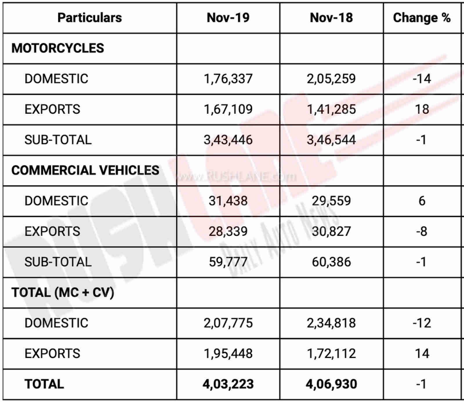 Bajaj Sales Nov 2019