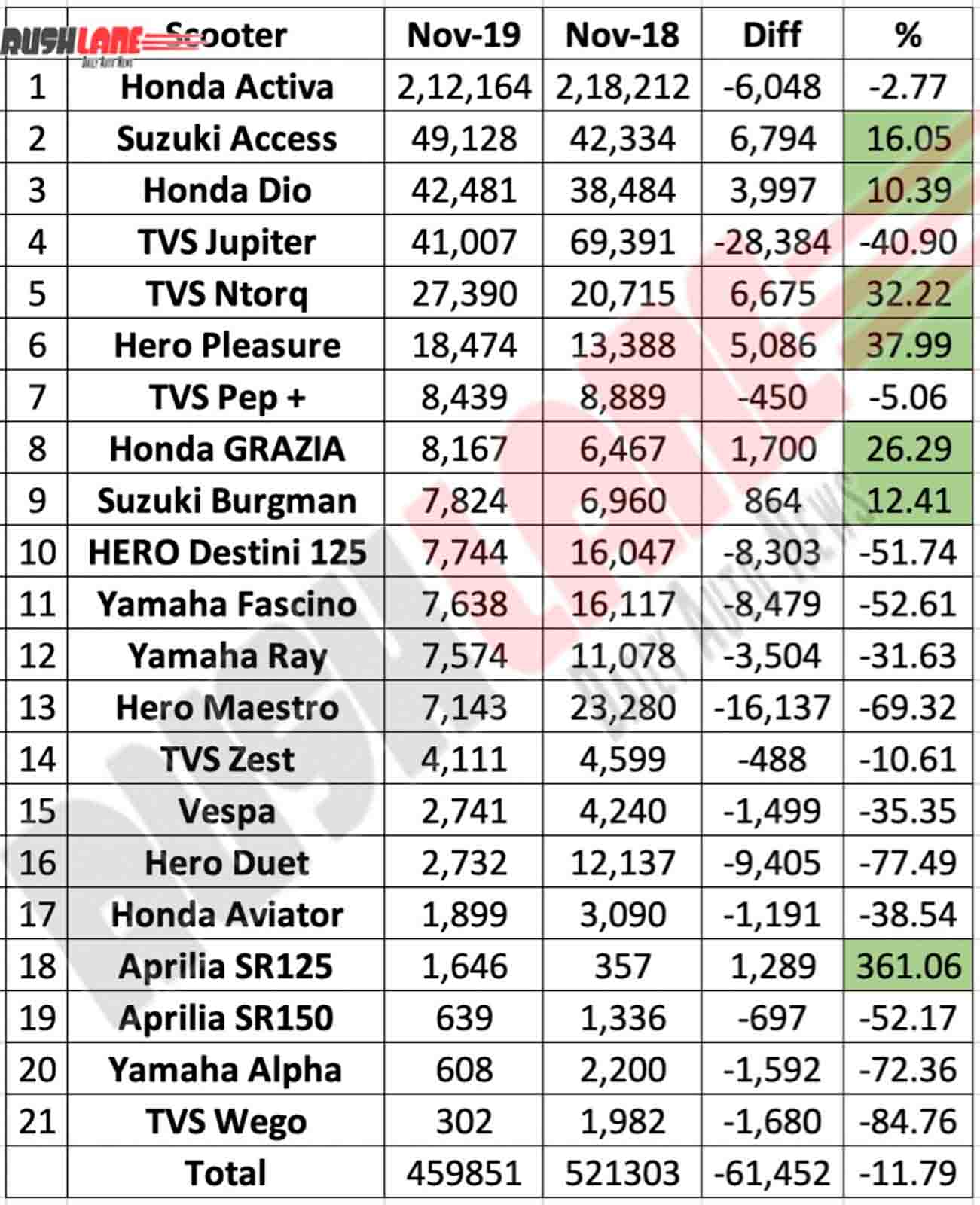 Best selling scooters Nov 2019 Top 21