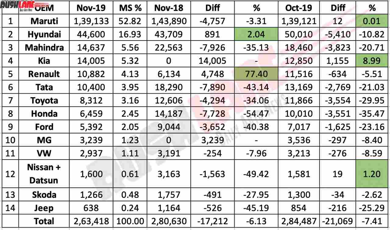 Car sales Nov 2019