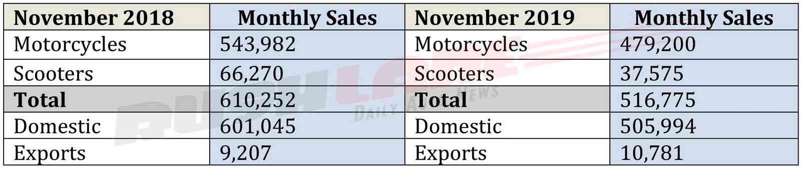 Hero Nov 2019 sales