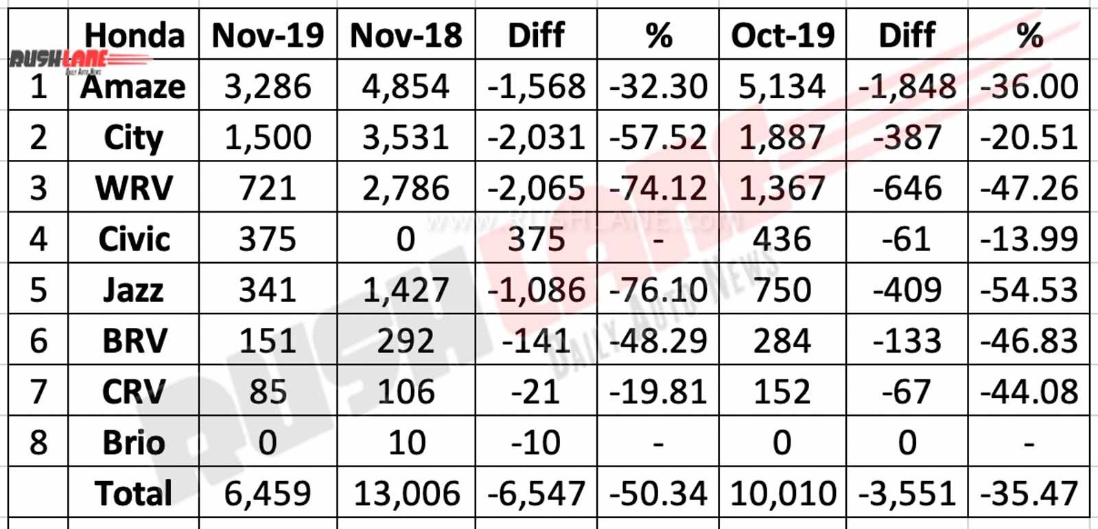 Honda cars sales break up Nov 2019