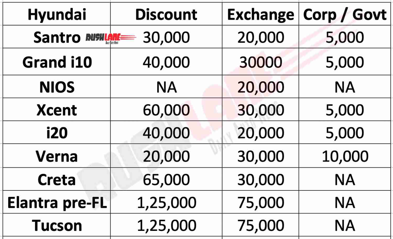 Hyundai Dec 2019 discounts