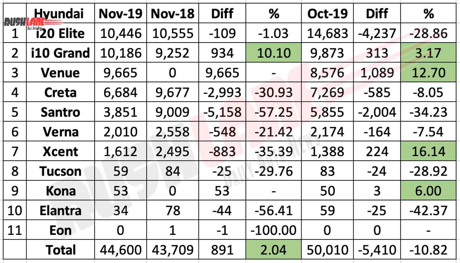 Hyundai sales break up Nov 2019