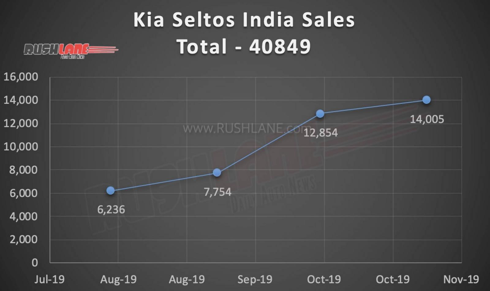Kia Seltos sales India