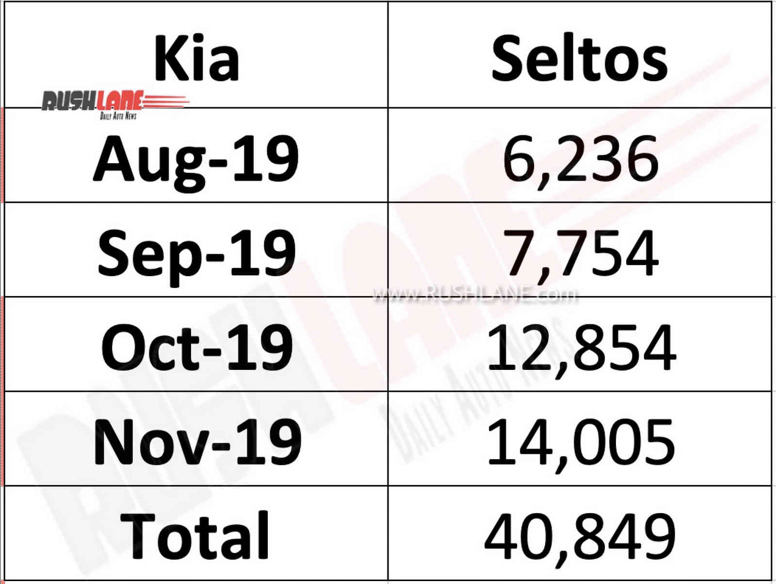 Kia Seltos sales Nov 2019