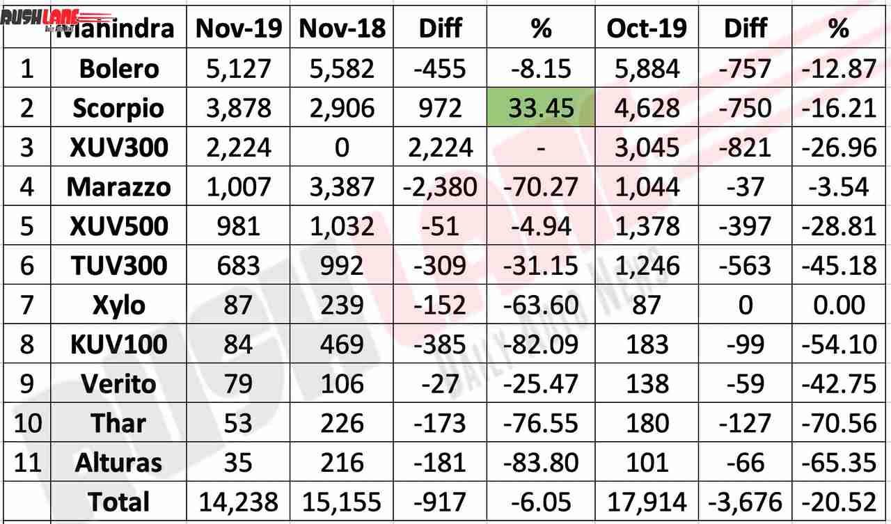 Mahindra sales Nov 2019