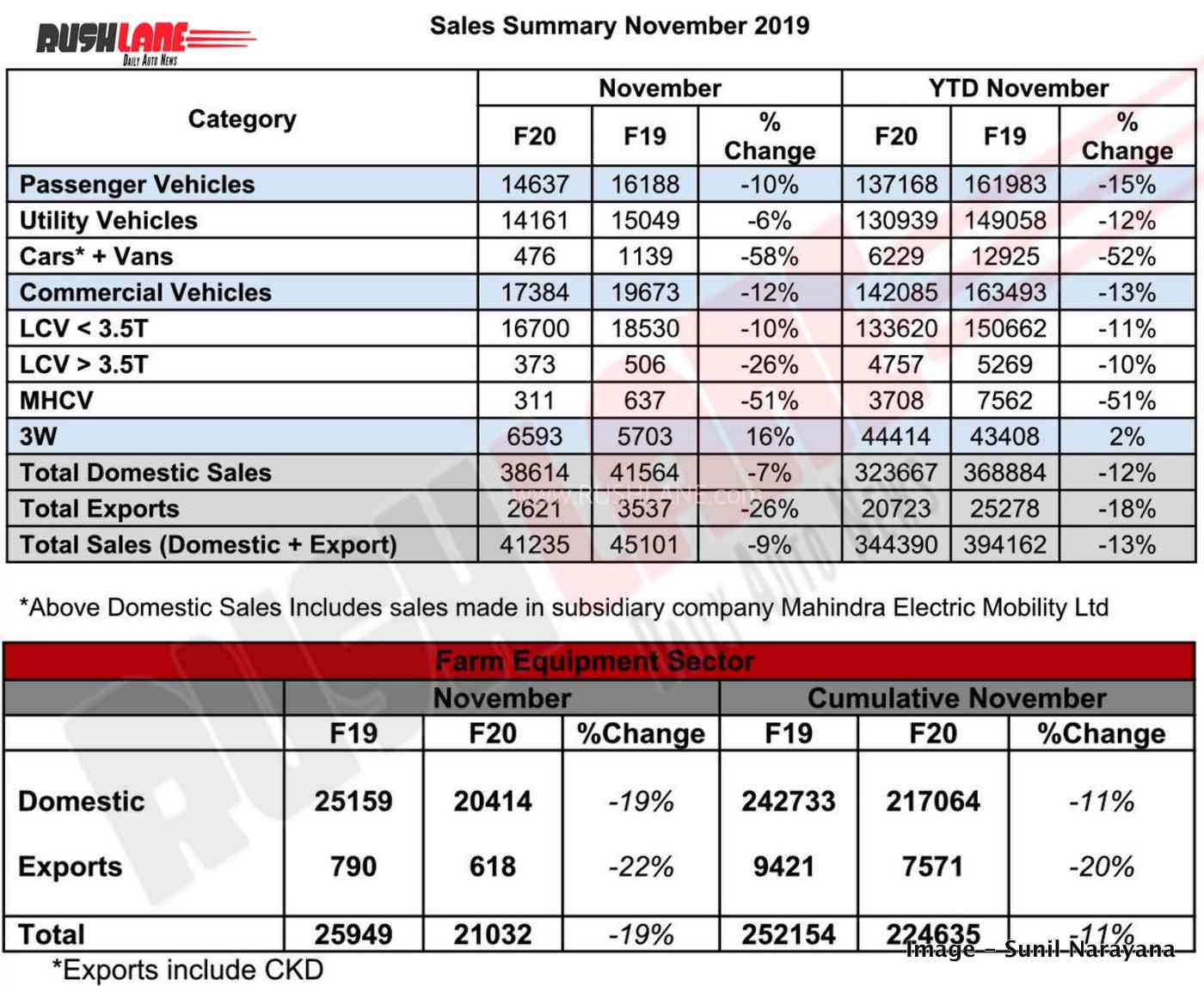 Mahindra car sales nov 2019