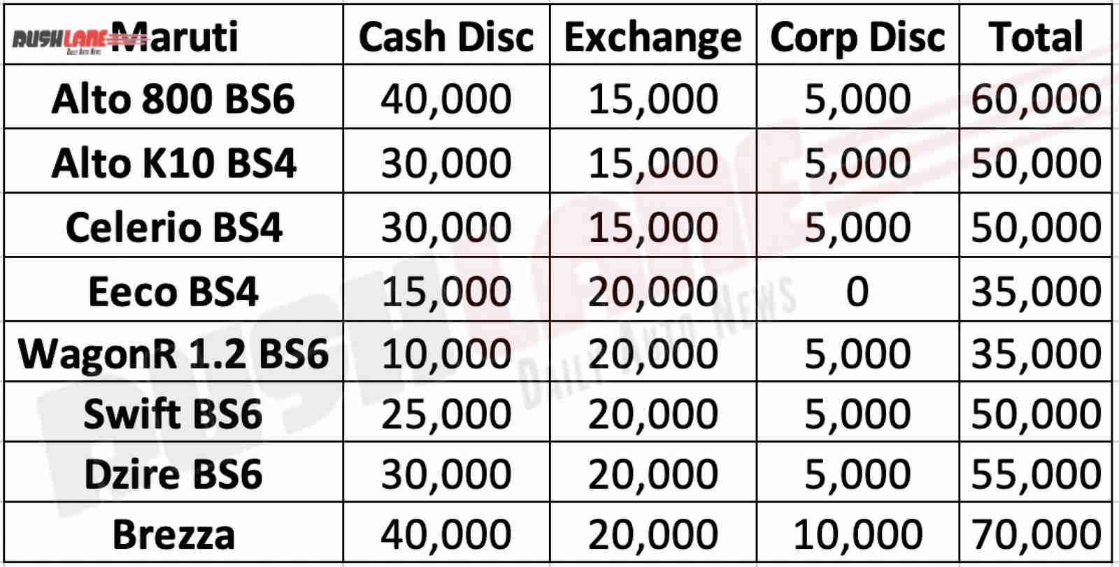 Maruti Discount offers Dec 2019