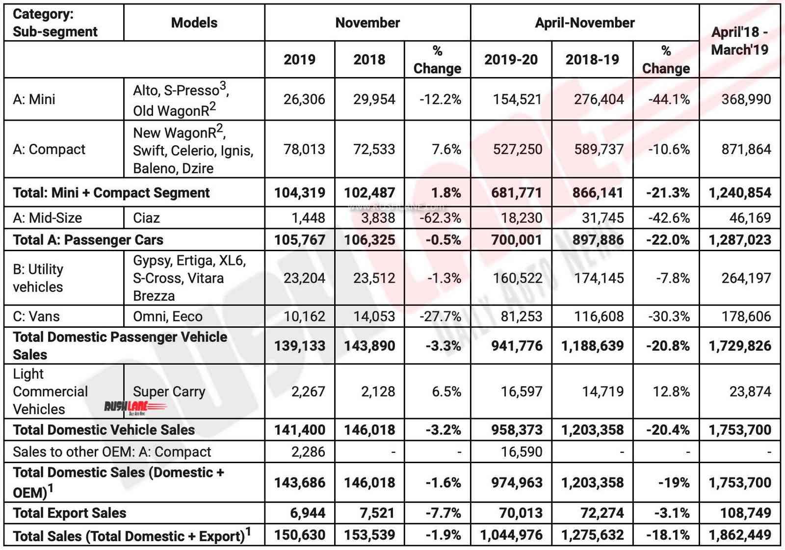 Maruti sales Nov 2019