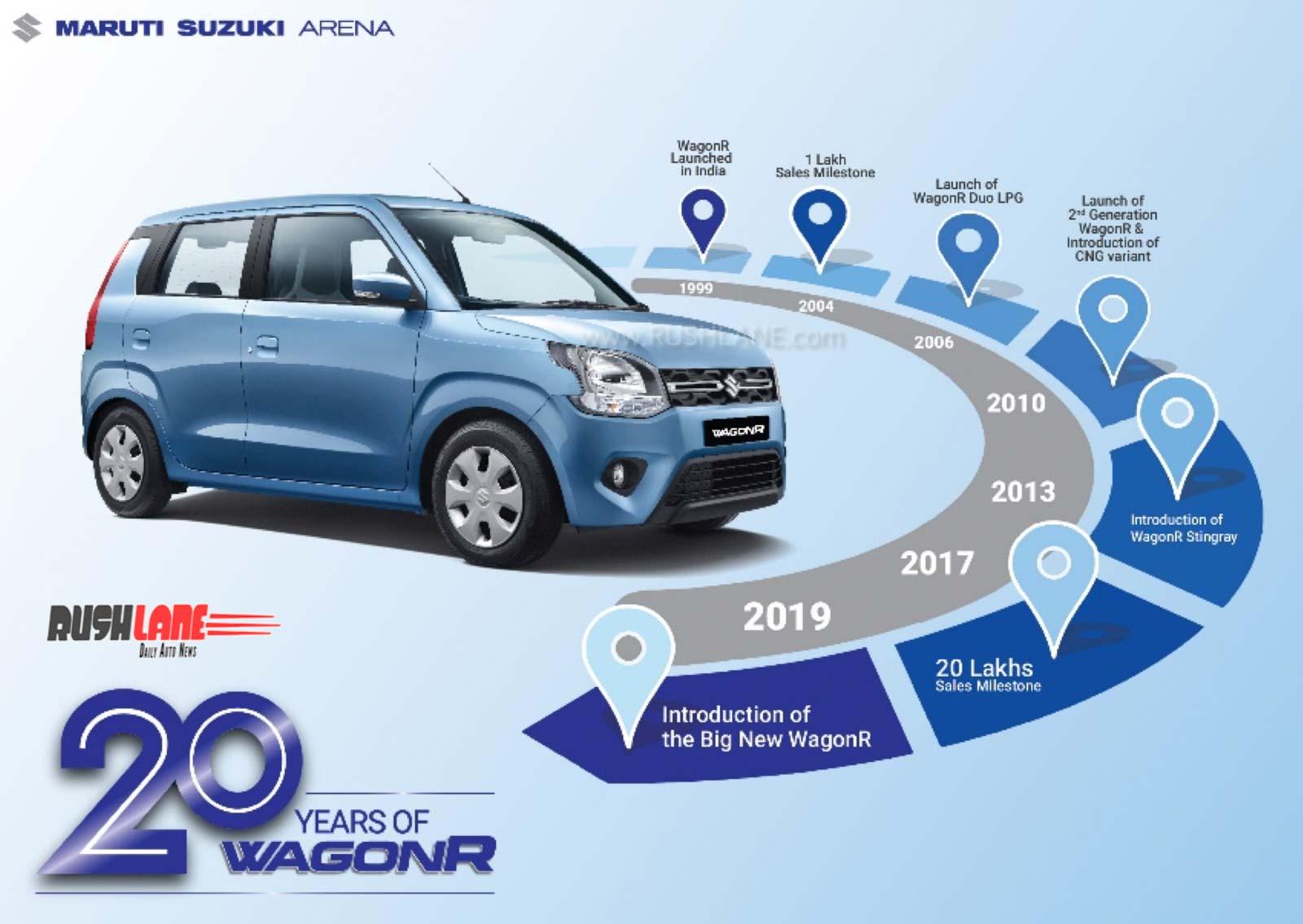 Maruti WagonR 20 lakh sales