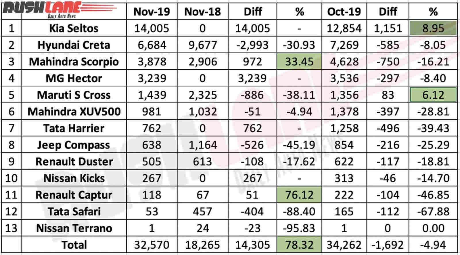 mid sized suv sales nov 2019