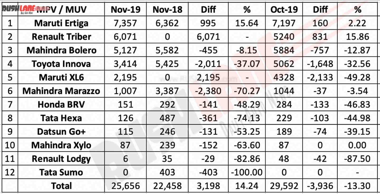MUV MPV sales Nov 2019