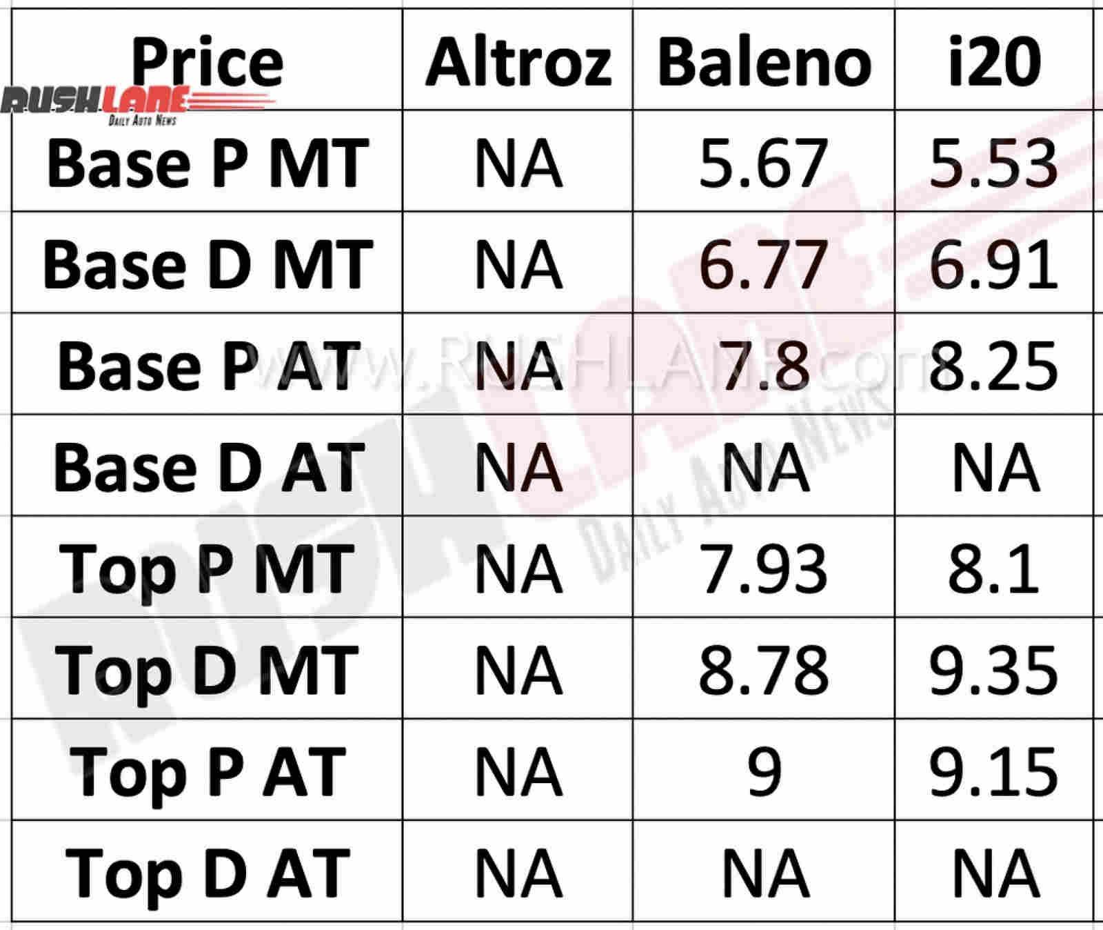 Maruti Baleno vs Tata Altroz vs Hyundai i20