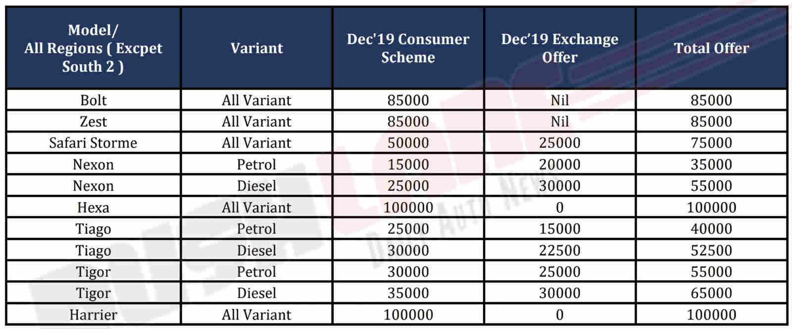 Tata discount offers Dec 2019